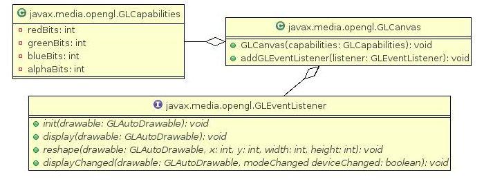 JOGL (Java OpenGL) Tutorial